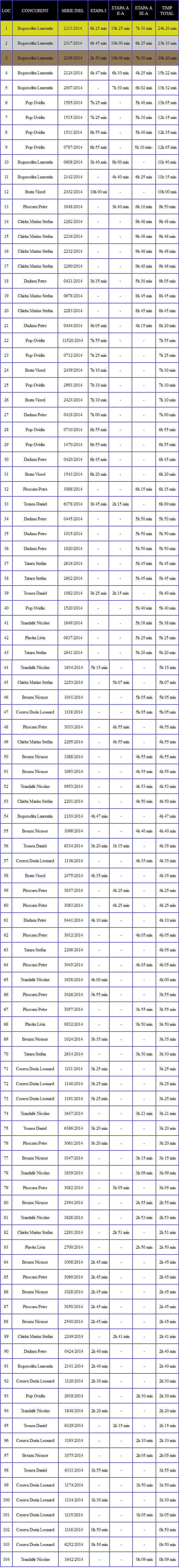final ALTE RASE individual tin 2014