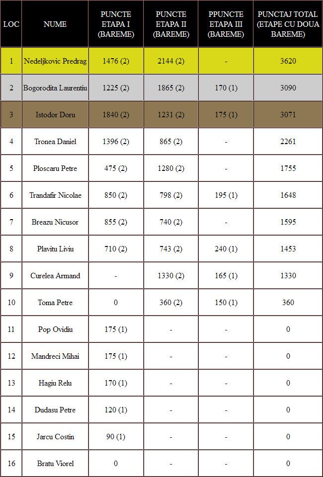 clasament final zburatori alte rase tin 2015