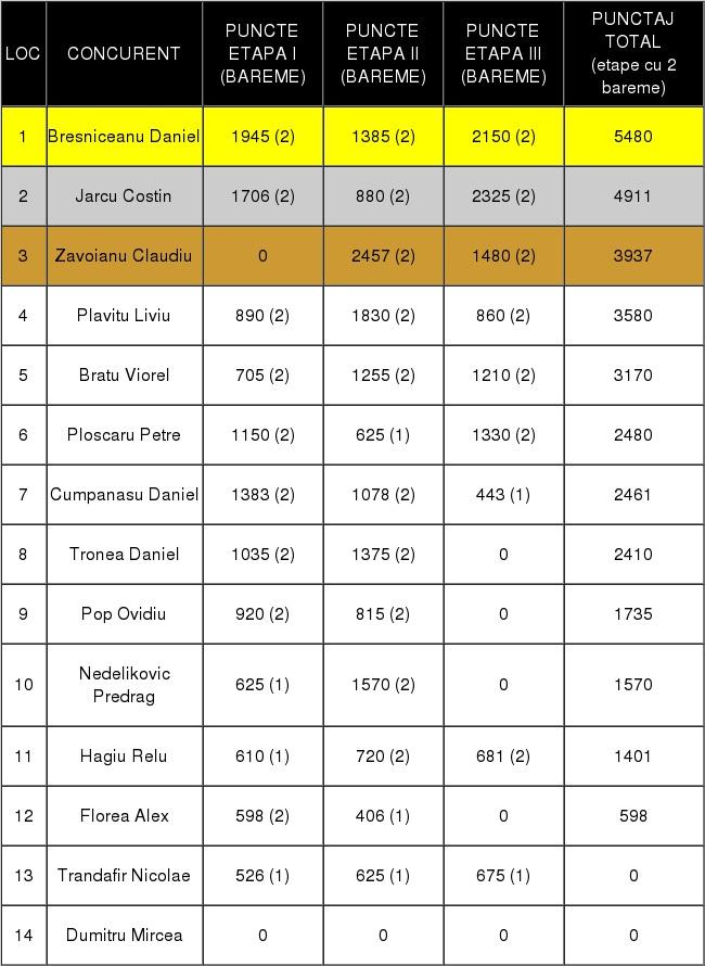 clasament final zburatori alte rase mat 2017
