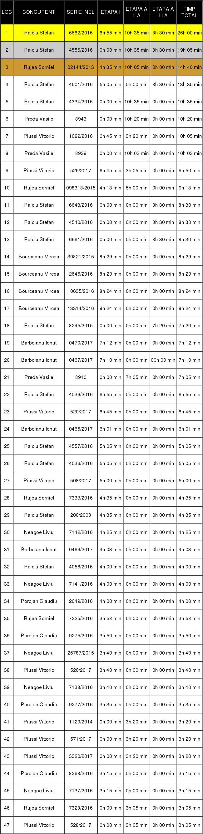 final varietate zbor individual mat 2017