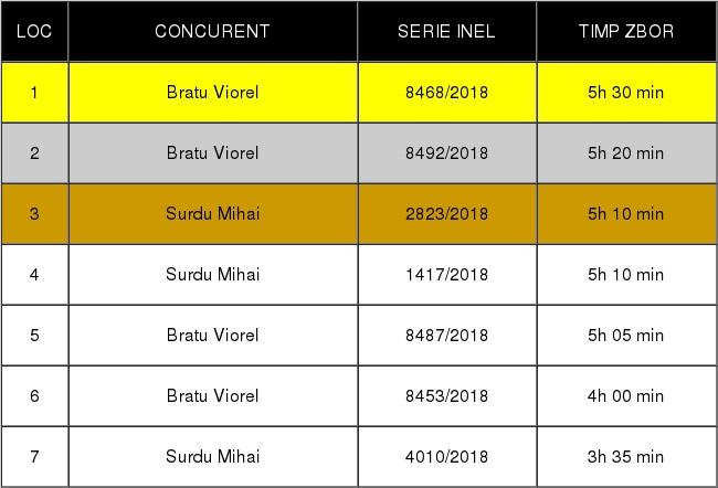 ALTE RASE ET 1 INDIVIDUAL zb de Severin diferentiat tin 2018