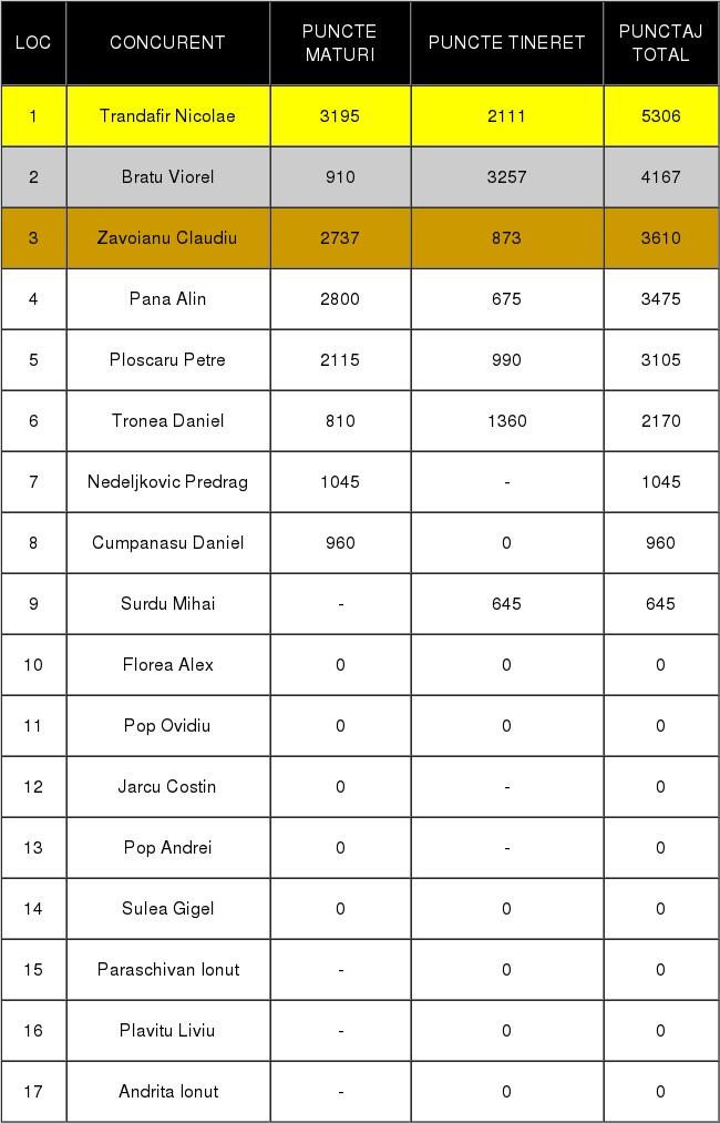 clasament final zburatori alte rase maturi + tineret 2018