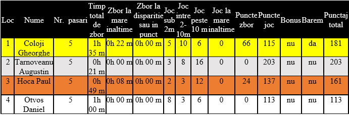 etapa 2 maturi 2021 varietatea zbor si joc 1